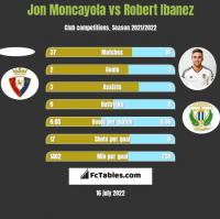 Jon Moncayola vs Robert Ibanez h2h player stats