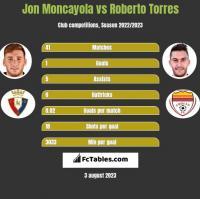 Jon Moncayola vs Roberto Torres h2h player stats