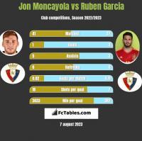 Jon Moncayola vs Ruben Garcia h2h player stats