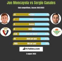 Jon Moncayola vs Sergio Canales h2h player stats