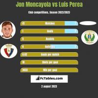 Jon Moncayola vs Luis Perea h2h player stats