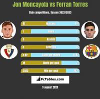 Jon Moncayola vs Ferran Torres h2h player stats