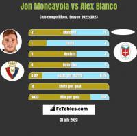 Jon Moncayola vs Alex Blanco h2h player stats