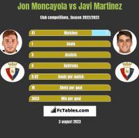 Jon Moncayola vs Javi Martinez h2h player stats
