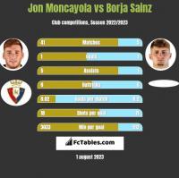 Jon Moncayola vs Borja Sainz h2h player stats