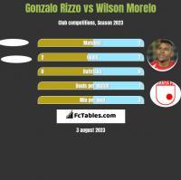 Gonzalo Rizzo vs Wilson Morelo h2h player stats