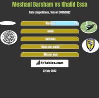 Meshaal Barsham vs Khalid Essa h2h player stats