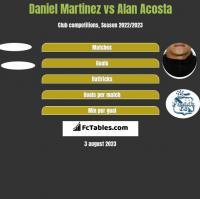 Daniel Martinez vs Alan Acosta h2h player stats