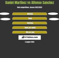 Daniel Martinez vs Alfonso Sanchez h2h player stats