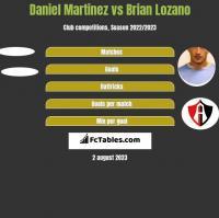 Daniel Martinez vs Brian Lozano h2h player stats