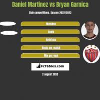Daniel Martinez vs Bryan Garnica h2h player stats