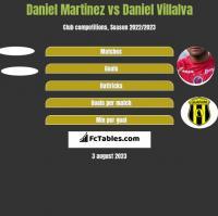 Daniel Martinez vs Daniel Villalva h2h player stats