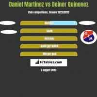 Daniel Martinez vs Deiner Quinonez h2h player stats