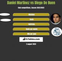 Daniel Martinez vs Diego De Buen h2h player stats