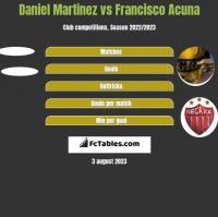 Daniel Martinez vs Francisco Acuna h2h player stats
