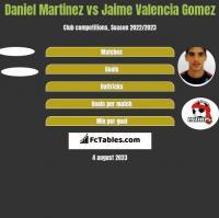 Daniel Martinez vs Jaime Valencia Gomez h2h player stats