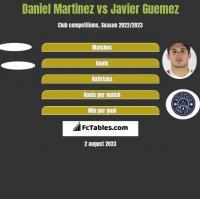 Daniel Martinez vs Javier Guemez h2h player stats