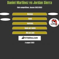Daniel Martinez vs Jordan Sierra h2h player stats