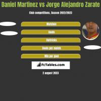 Daniel Martinez vs Jorge Alejandro Zarate h2h player stats