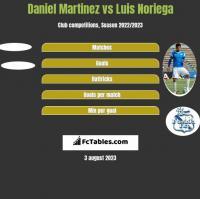 Daniel Martinez vs Luis Noriega h2h player stats