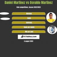 Daniel Martinez vs Osvaldo Martinez h2h player stats