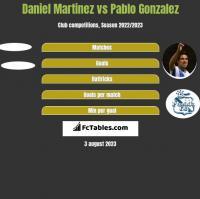Daniel Martinez vs Pablo Gonzalez h2h player stats