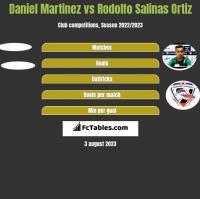 Daniel Martinez vs Rodolfo Salinas Ortiz h2h player stats