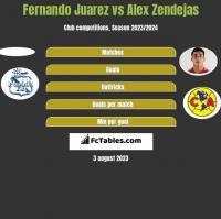 Fernando Juarez vs Alex Zendejas h2h player stats