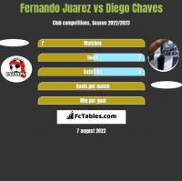 Fernando Juarez vs Diego Chaves h2h player stats