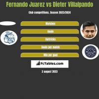 Fernando Juarez vs Dieter Villalpando h2h player stats