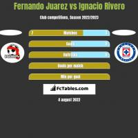 Fernando Juarez vs Ignacio Rivero h2h player stats