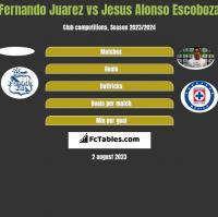 Fernando Juarez vs Jesus Alonso Escoboza h2h player stats