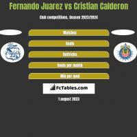 Fernando Juarez vs Cristian Calderon h2h player stats