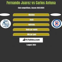 Fernando Juarez vs Carlos Antuna h2h player stats