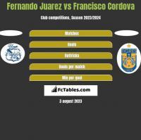 Fernando Juarez vs Francisco Cordova h2h player stats