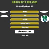 Qibin Sun vs Jun Shen h2h player stats