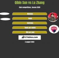 Qibin Sun vs Lu Zhang h2h player stats