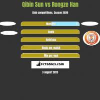 Qibin Sun vs Rongze Han h2h player stats
