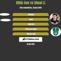 Qibin Sun vs Shuai Li h2h player stats