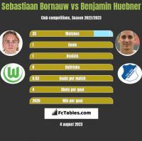 Sebastiaan Bornauw vs Benjamin Huebner h2h player stats