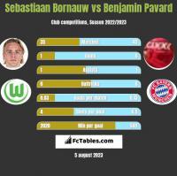 Sebastiaan Bornauw vs Benjamin Pavard h2h player stats