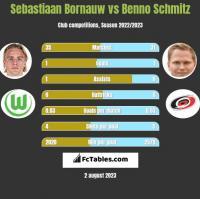 Sebastiaan Bornauw vs Benno Schmitz h2h player stats