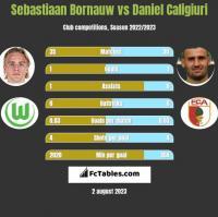 Sebastiaan Bornauw vs Daniel Caligiuri h2h player stats