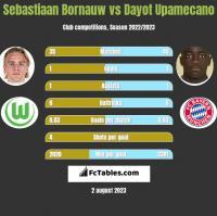 Sebastiaan Bornauw vs Dayot Upamecano h2h player stats
