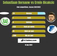 Sebastiaan Bornauw vs Ermin Bicakcic h2h player stats