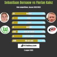 Sebastiaan Bornauw vs Florian Kainz h2h player stats