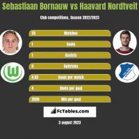 Sebastiaan Bornauw vs Haavard Nordtveit h2h player stats