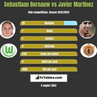 Sebastiaan Bornauw vs Javier Martinez h2h player stats