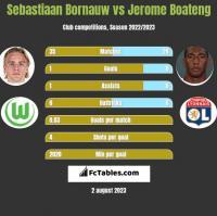 Sebastiaan Bornauw vs Jerome Boateng h2h player stats