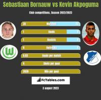 Sebastiaan Bornauw vs Kevin Akpoguma h2h player stats